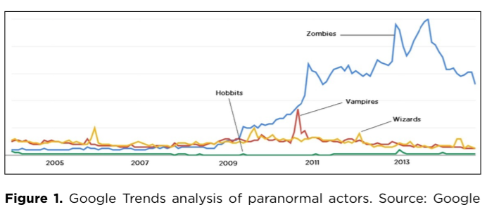 Zombie_google_analysis_PSA