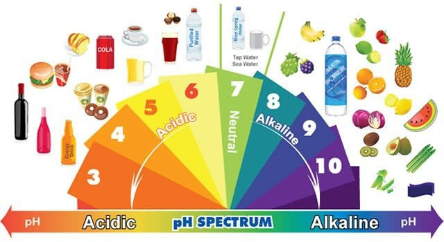 basicita-acidita-cibo_food-alkalinity_acid-Ph
