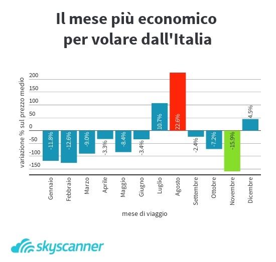 mese-piu-economico_viaggiare-aereo_italia