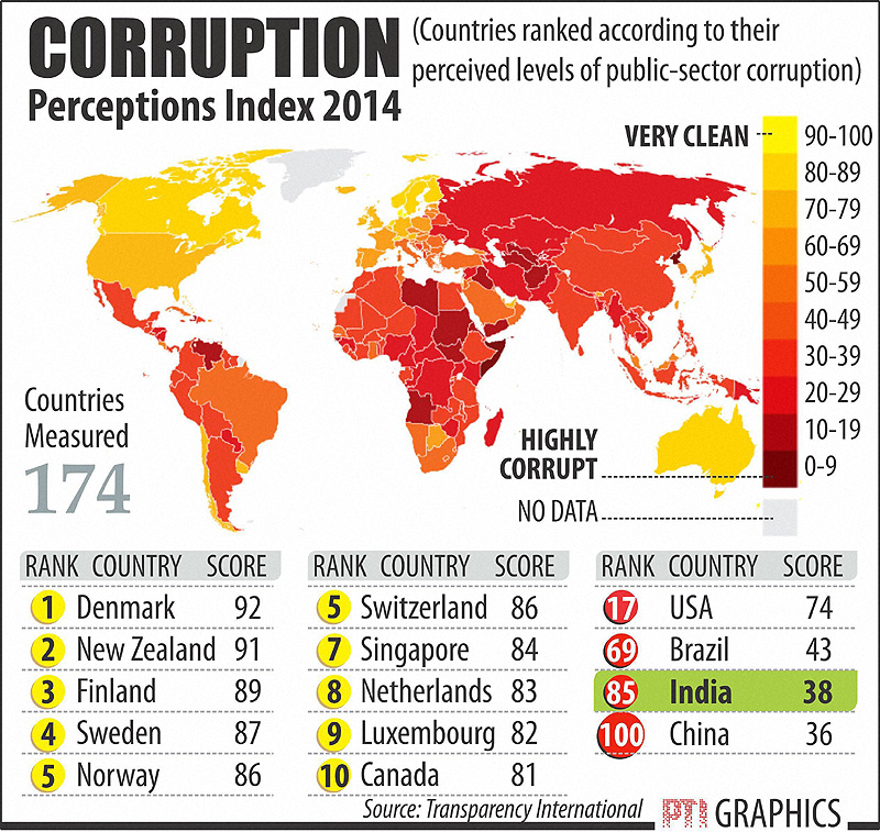 corruption-index-2014_Transparency-International