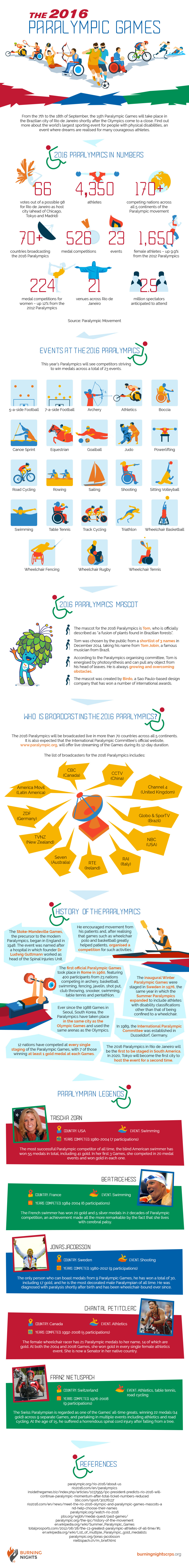 Paralympic-Games_2016_infographic_IG